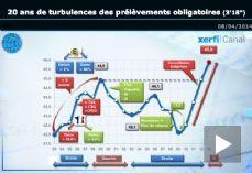 [Vidéo] Comment nos impôts ont augmenté depuis 20 ans